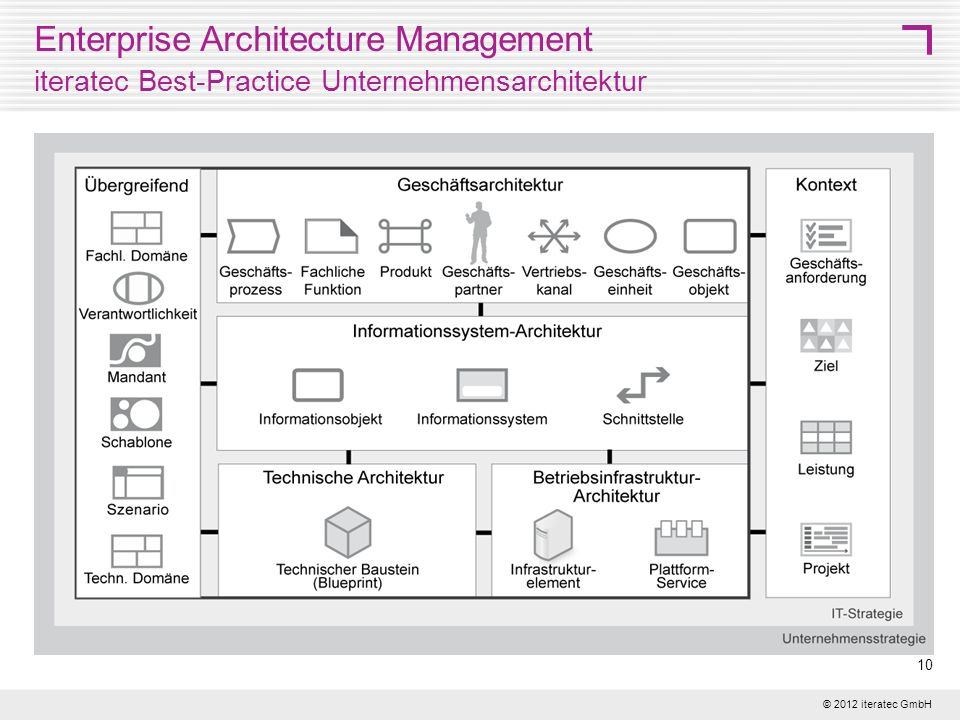 Enterprise Architecture Management