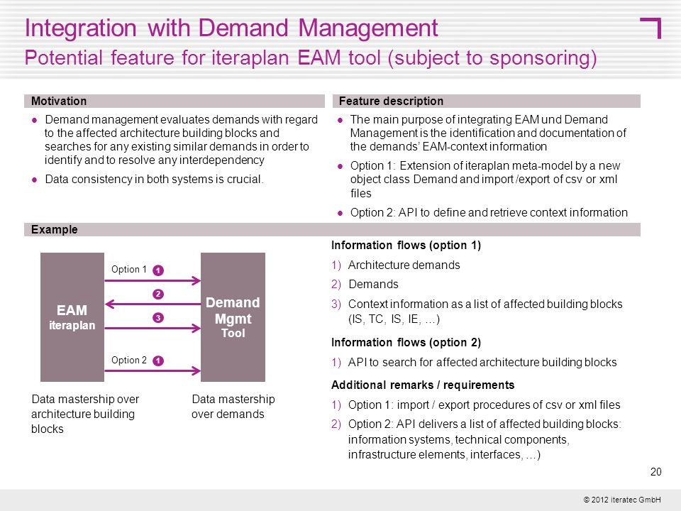 Integration with Demand Management