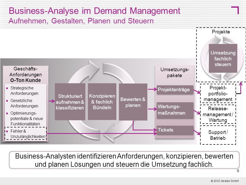 Business-Analyse im Demand Management