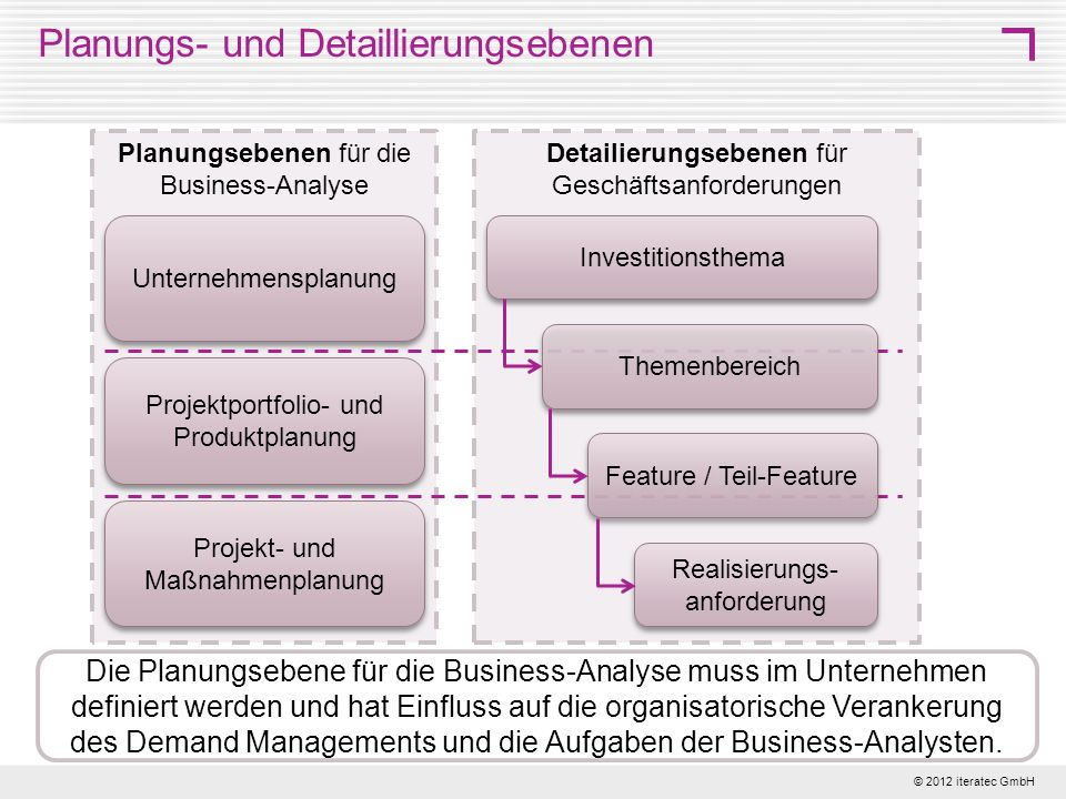 Planungs- und Detaillierungsebenen