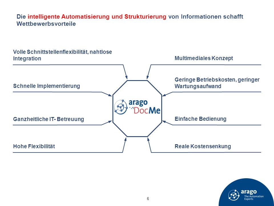 Die intelligente Automatisierung und Strukturierung von Informationen schafft Wettbewerbsvorteile