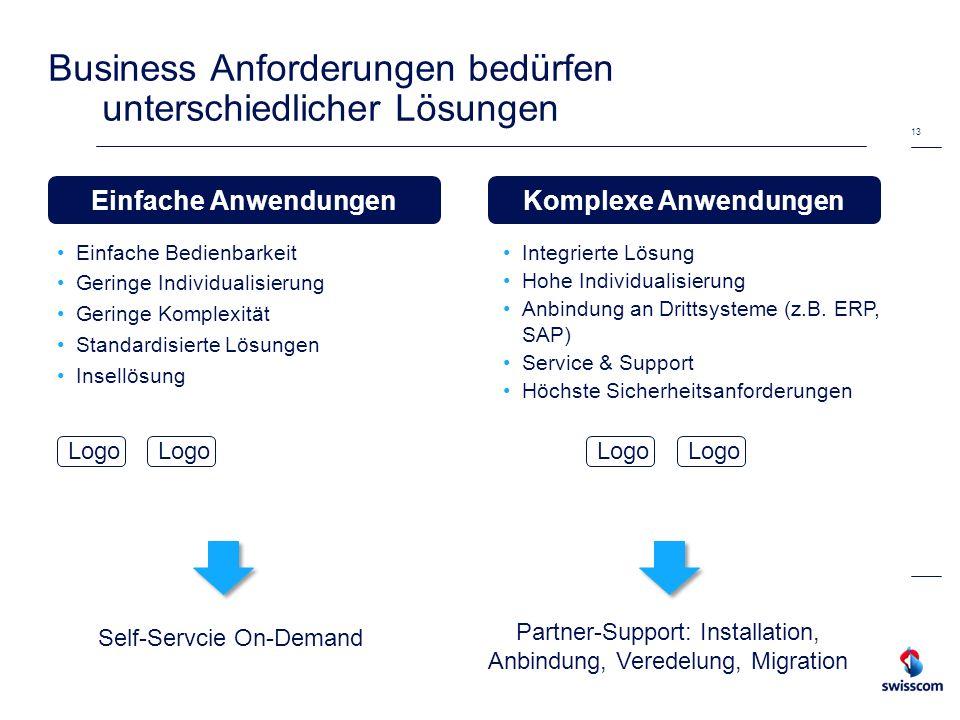 Business Anforderungen bedürfen unterschiedlicher Lösungen