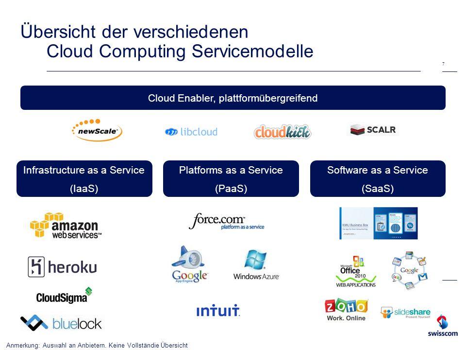 Übersicht der verschiedenen Cloud Computing Servicemodelle