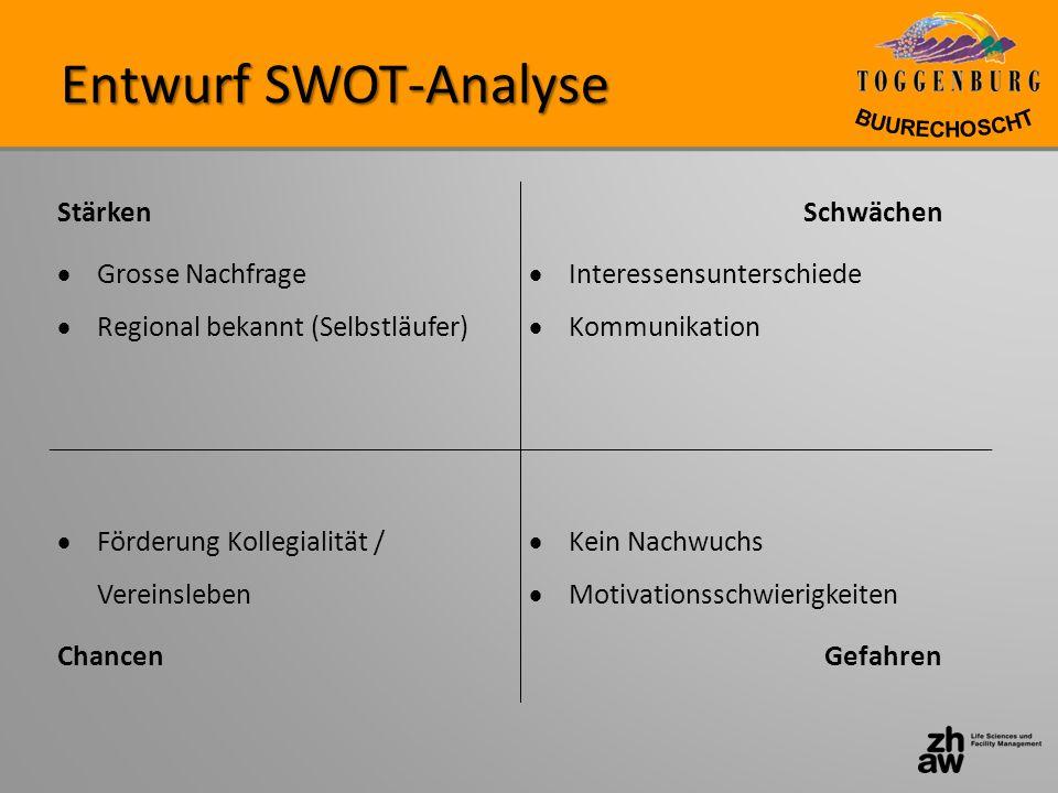 Entwurf SWOT-Analyse Stärken Grosse Nachfrage
