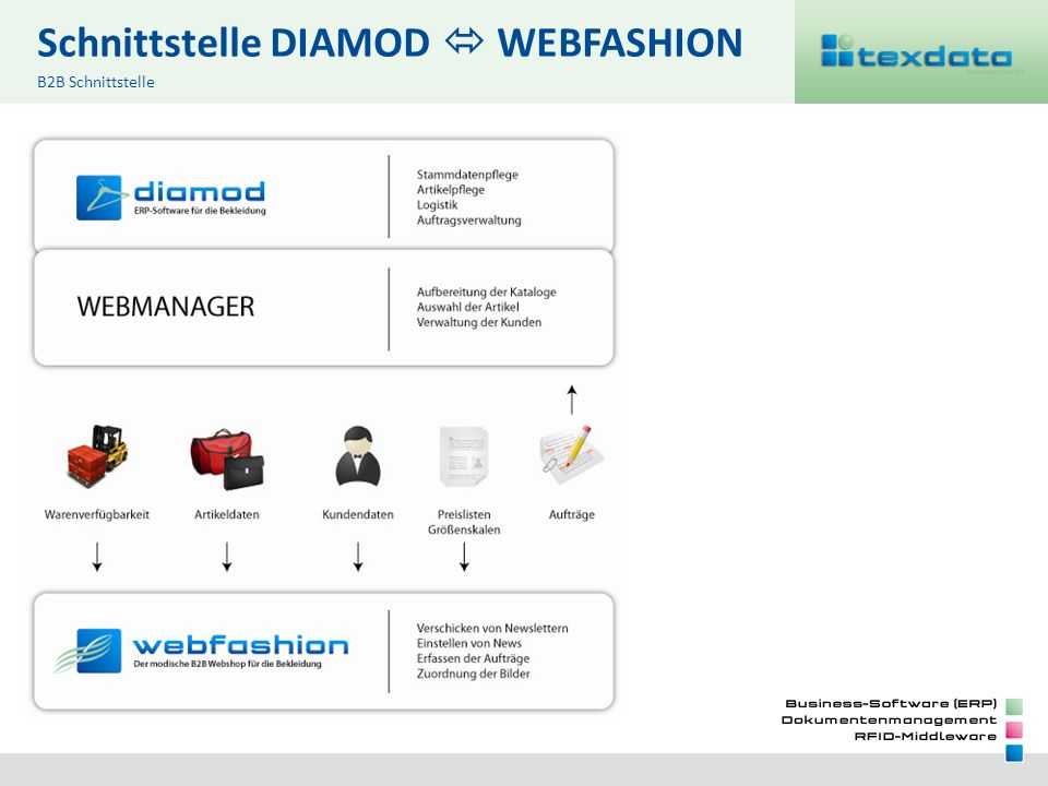 Schnittstelle DIAMOD  WEBFASHION