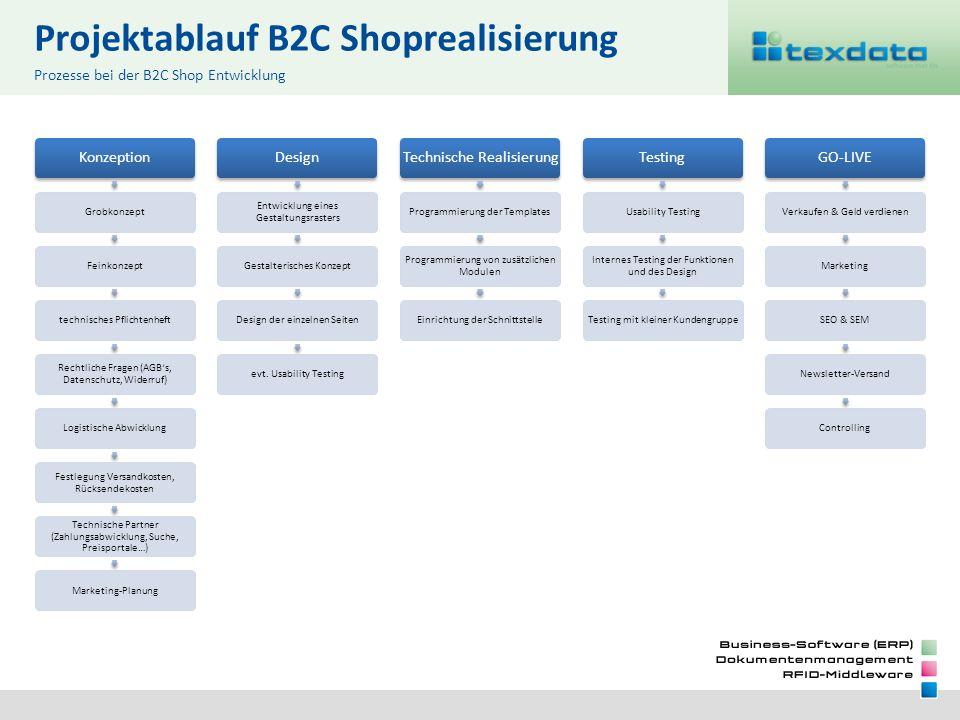 Projektablauf B2C Shoprealisierung