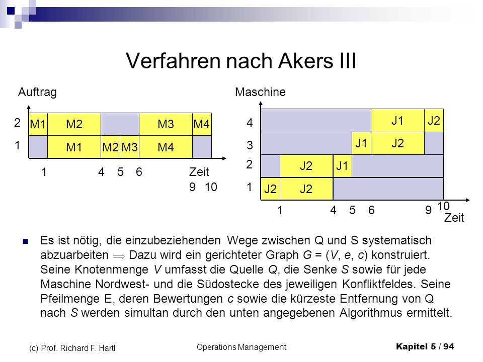 Verfahren nach Akers III