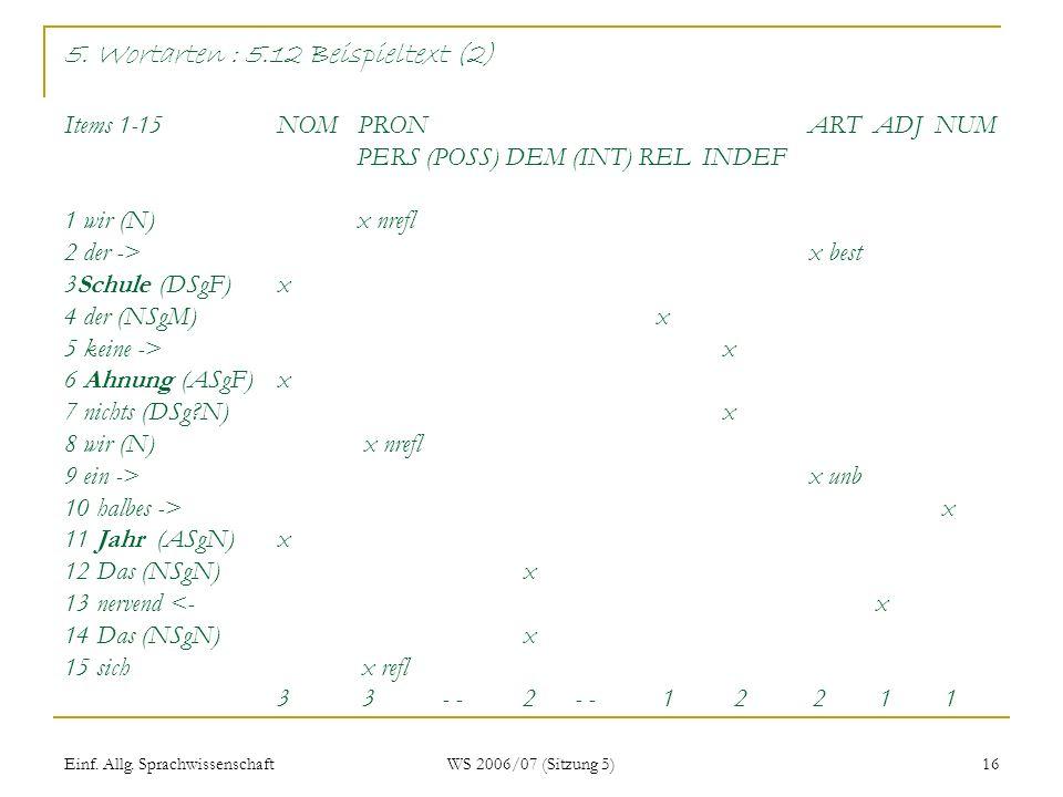 5. Wortarten : 5.12 Beispieltext (2) Items 1-15 NOM PRON ART ADJ NUM PERS (POSS) DEM (INT) REL INDEF 1 wir (N) x nrefl 2 der -> x best 3Schule (DSgF) x 4 der (NSgM) x 5 keine -> x 6 Ahnung (ASgF) x 7 nichts (DSg N) x 8 wir (N) x nrefl 9 ein -> x unb 10 halbes -> x 11 Jahr (ASgN) x 12 Das (NSgN) x 13 nervend <- x 14 Das (NSgN) x 15 sich x refl 3 3 - - 2 - - 1 2 2 1 1