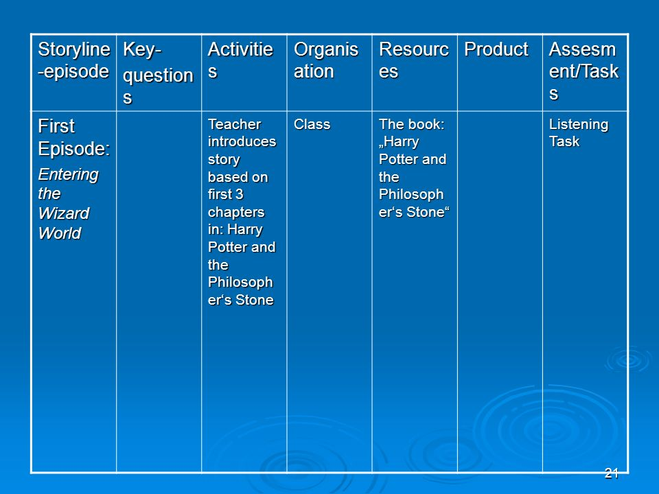 Storyline-episode Key- questions Activities Organisation Resources