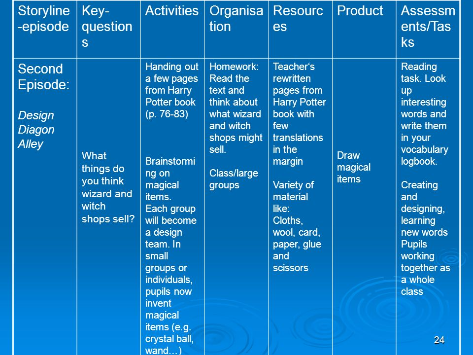Storyline-episode Key-questions Activities Organisation Resources