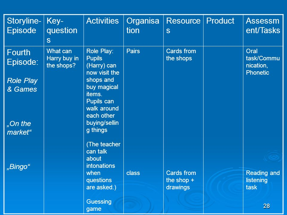 Storyline- Episode Key- questions Activities Organisation Resources