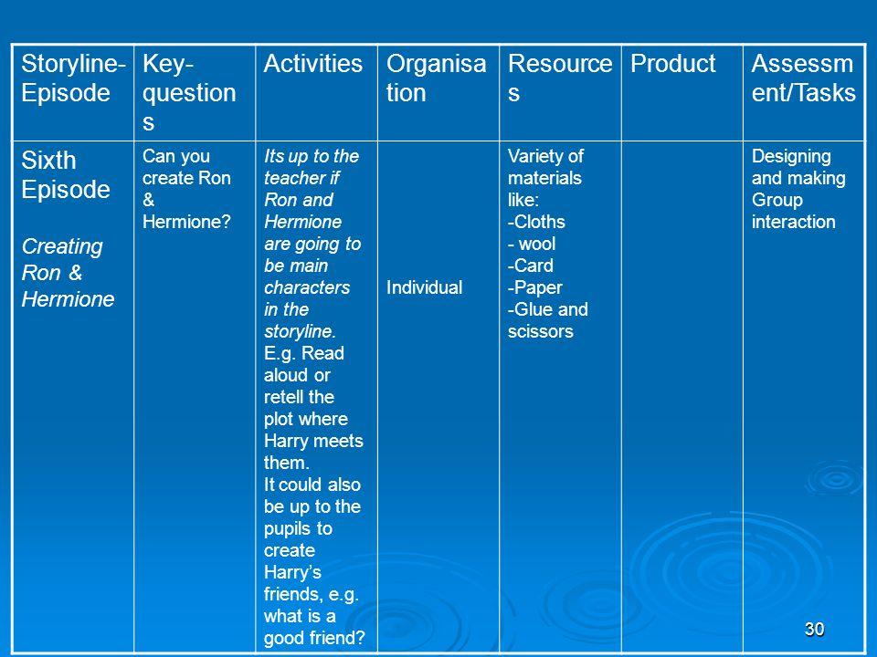 Storyline- Episode Key- questions Activities Organisation Resources