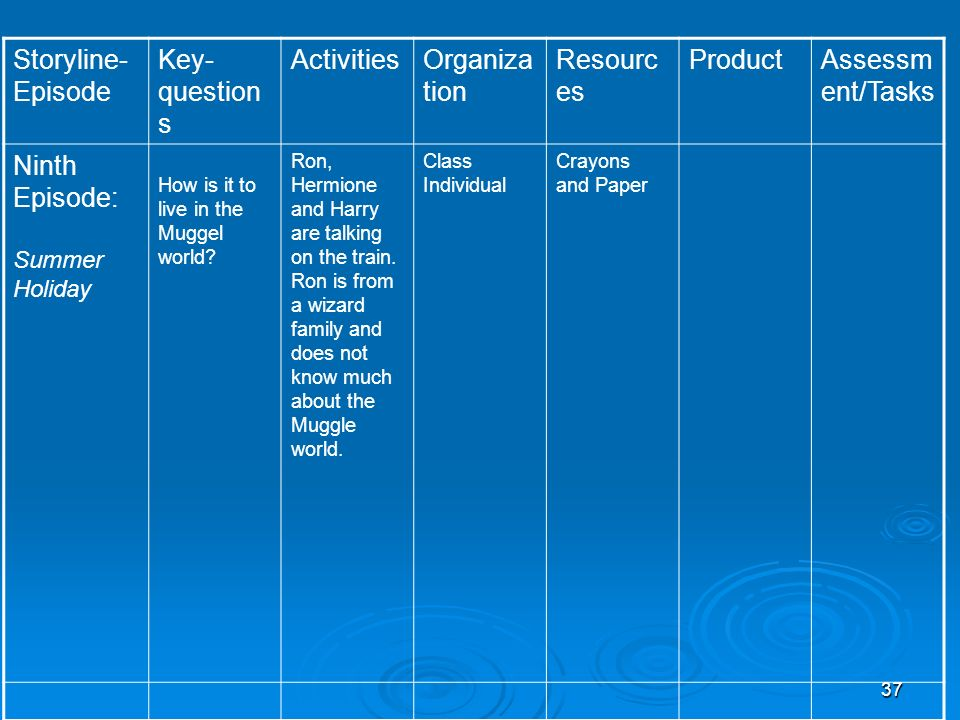 Storyline- Episode Key- questions Activities Organization Resources