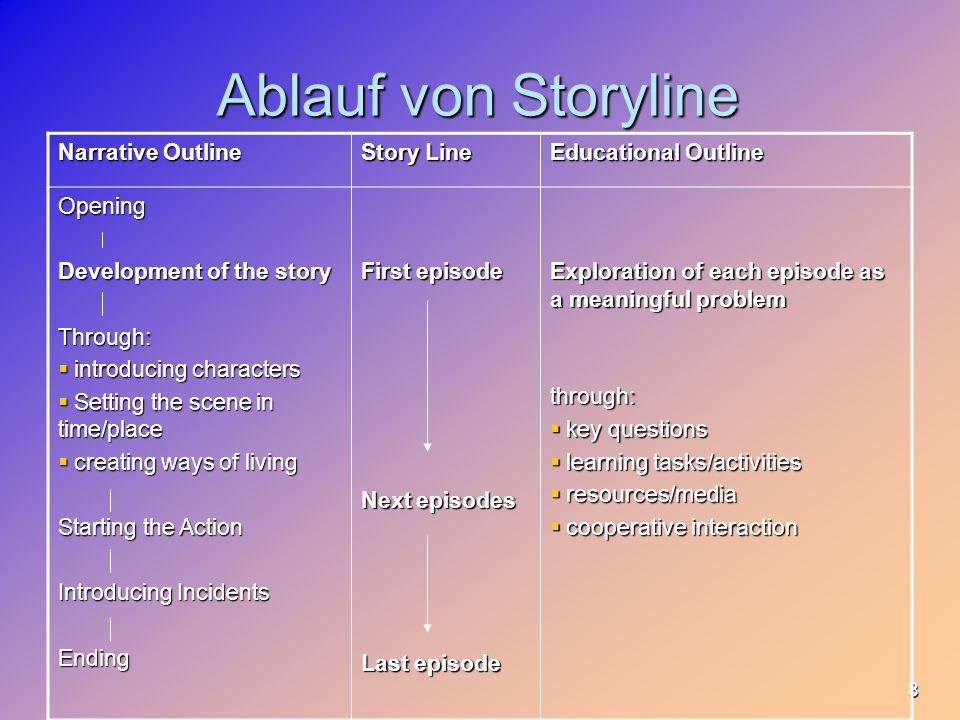 Ablauf von Storyline Narrative Outline Story Line Educational Outline