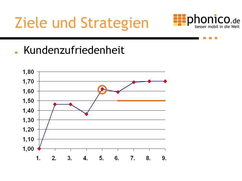Ziele und Strategien Kundenzufriedenheit