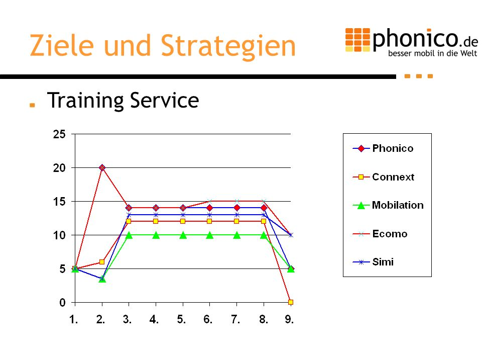 Ziele und Strategien Training Service