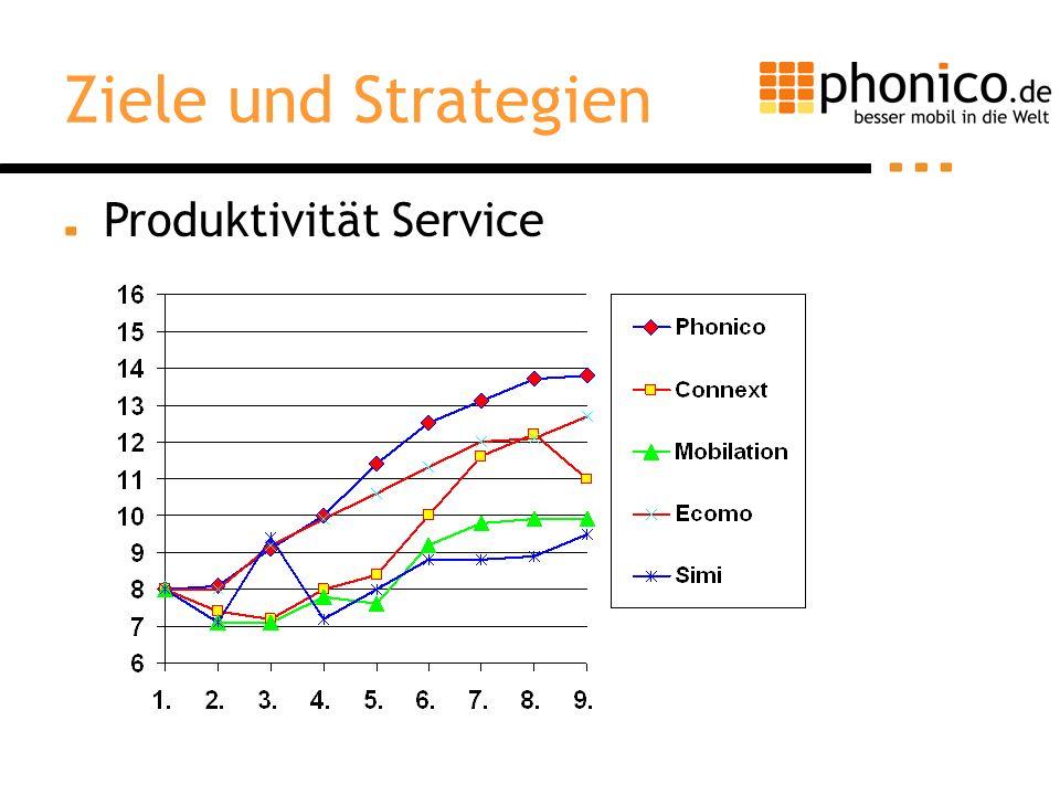 Ziele und Strategien Produktivität Service