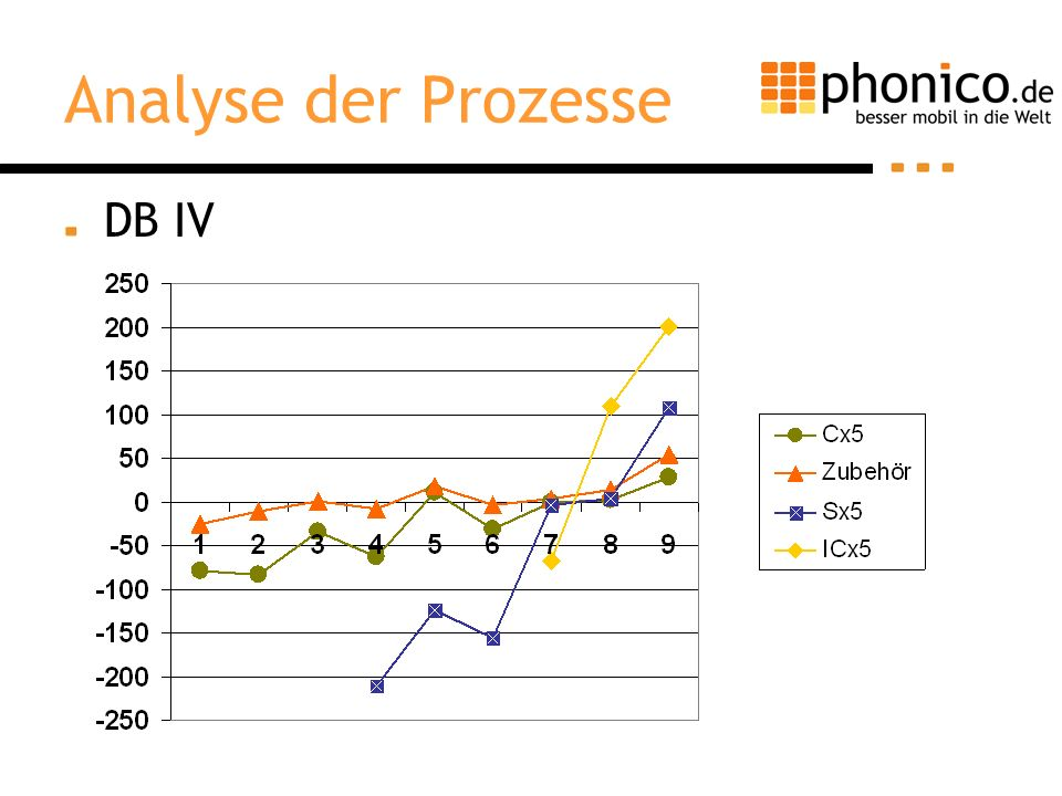 Analyse der Prozesse DB IV