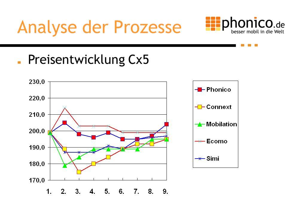 Analyse der Prozesse Preisentwicklung Cx5