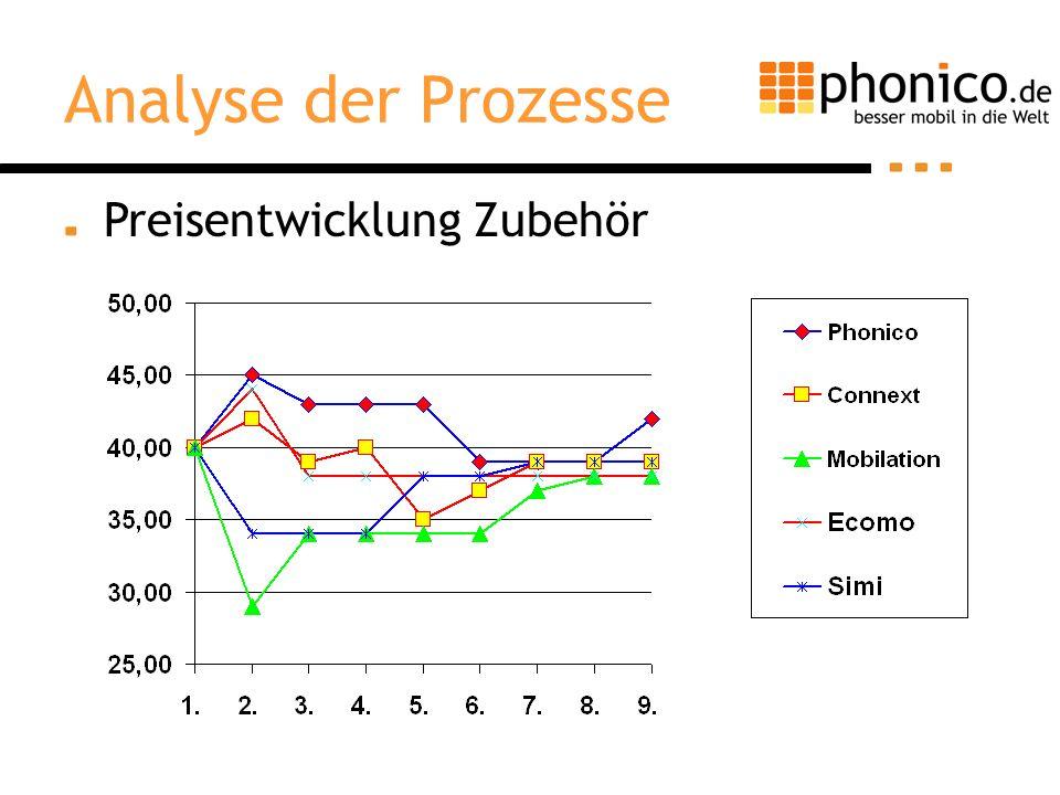 Analyse der Prozesse Preisentwicklung Zubehör