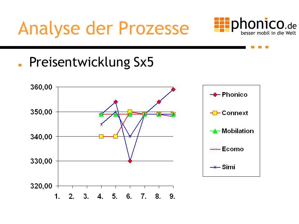 Analyse der Prozesse Preisentwicklung Sx5