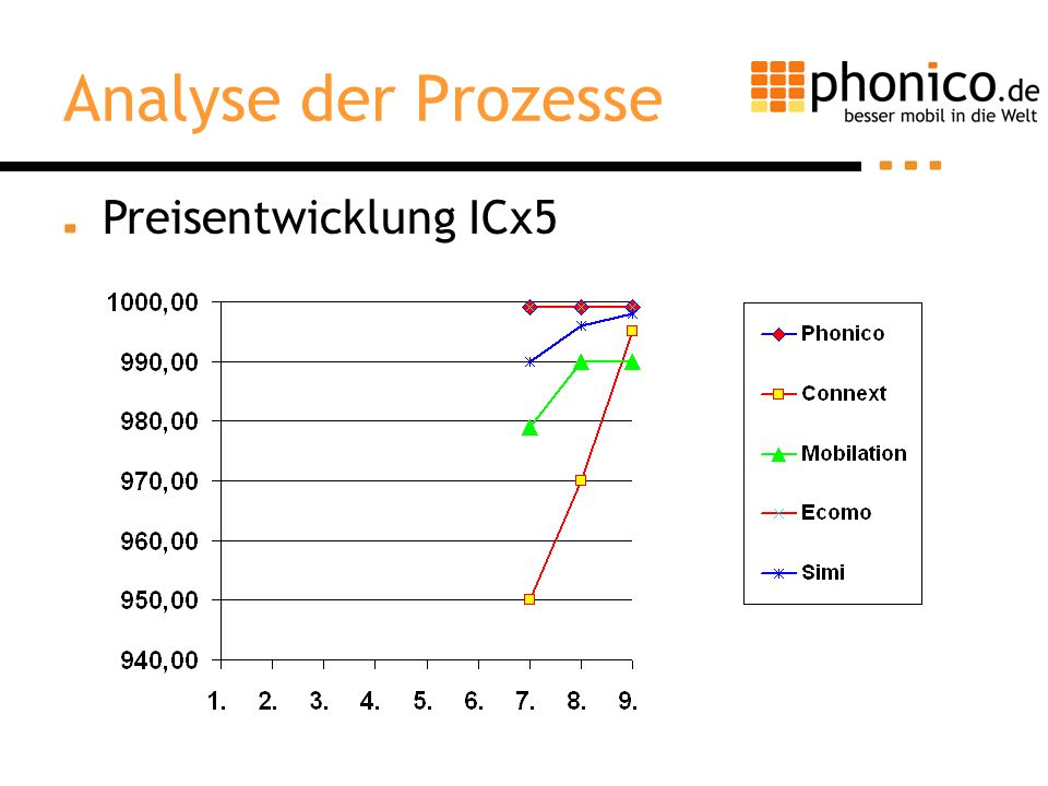 Analyse der Prozesse Preisentwicklung ICx5