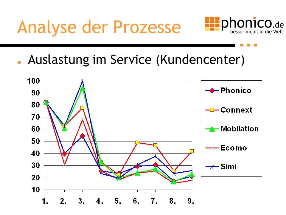 Analyse der Prozesse Auslastung im Service (Kundencenter)