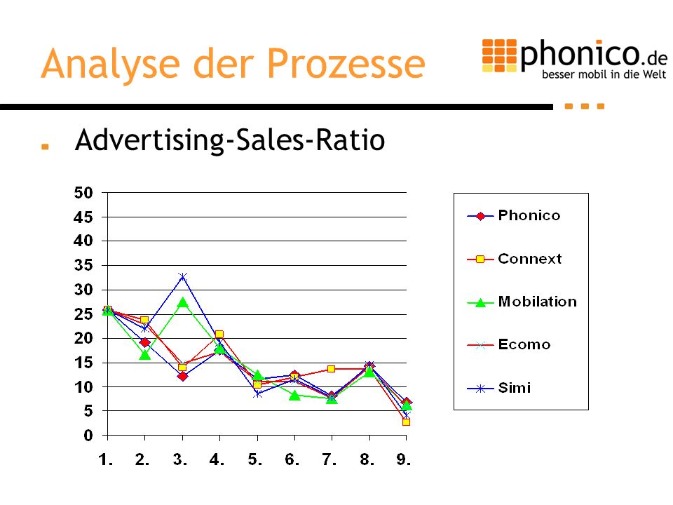 Analyse der Prozesse Advertising-Sales-Ratio