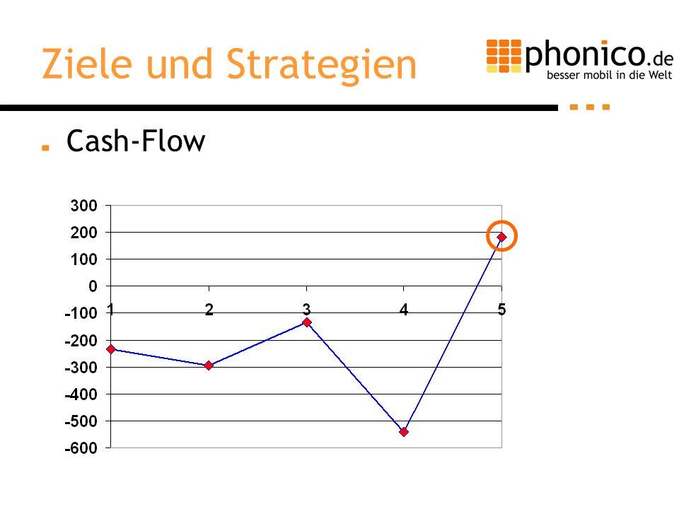 Ziele und Strategien Cash-Flow Erstmals positiver Cash-Flow