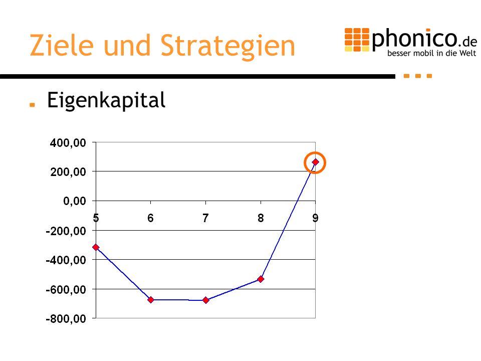 Ziele und Strategien Eigenkapital