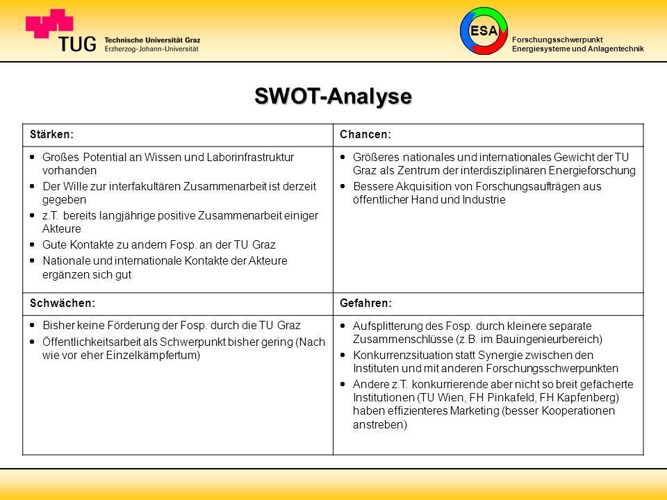 SWOT-Analyse Stärken: Chancen: