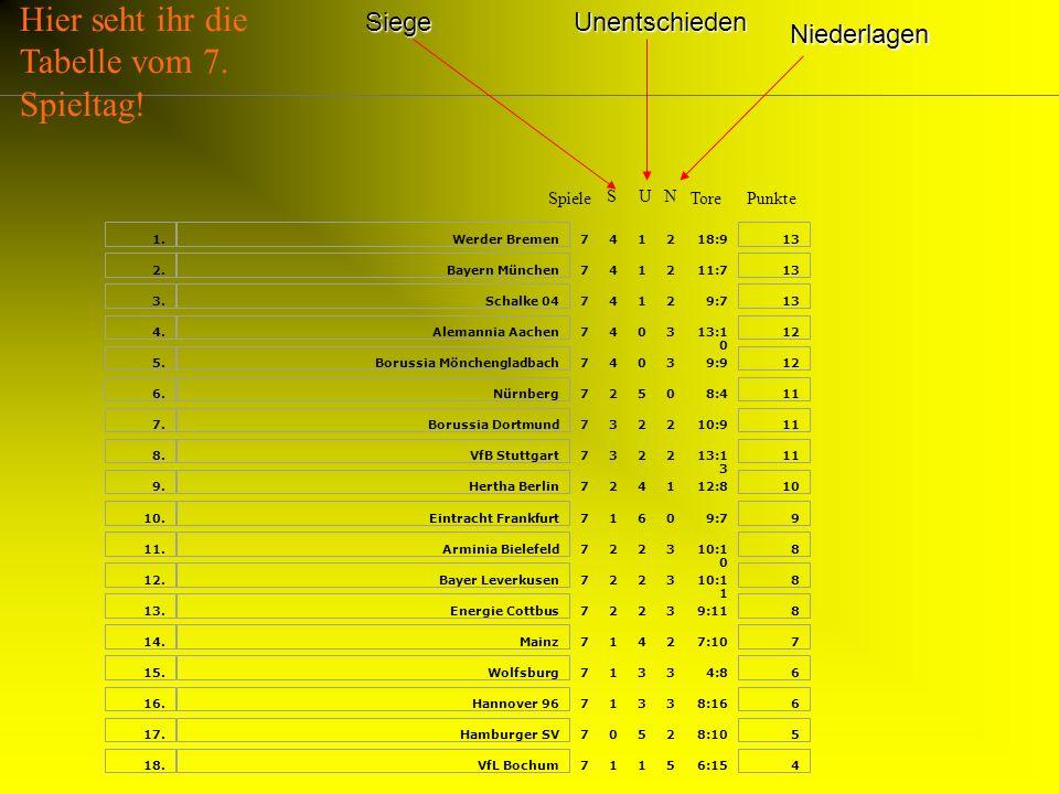Hier seht ihr die Tabelle vom 7. Spieltag!