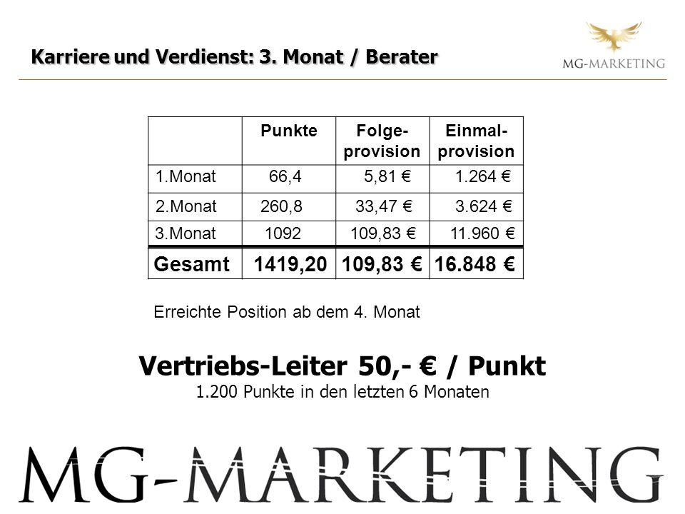 Vertriebs-Leiter 50,- € / Punkt 1.200 Punkte in den letzten 6 Monaten