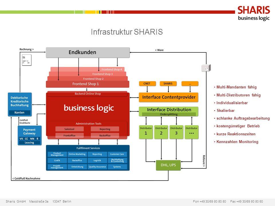 Infrastruktur SHARIS Multi-Mandanten fähig Multi-Distributoren fähig