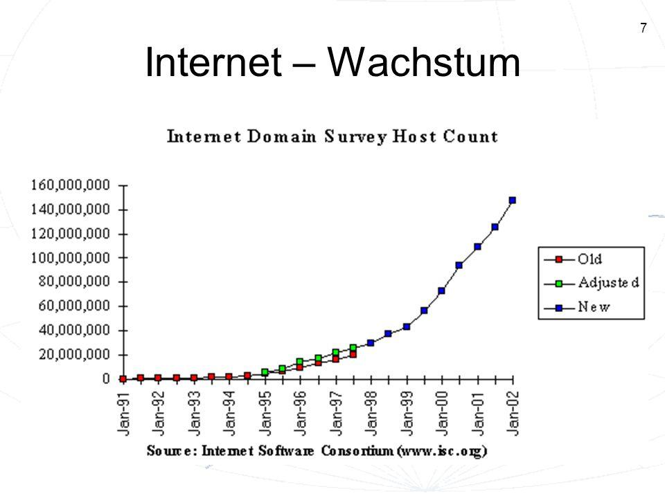 Internet – Wachstum Erläuterung zur Legende: