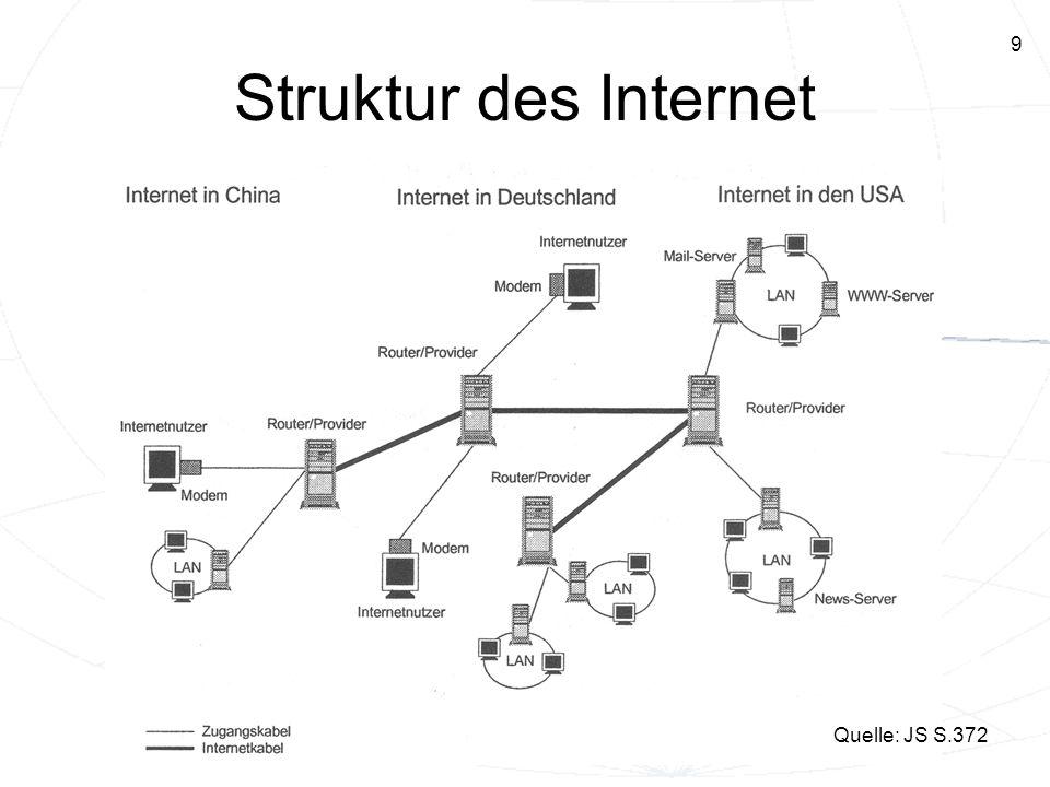 Struktur des Internet Quelle: JS S.372