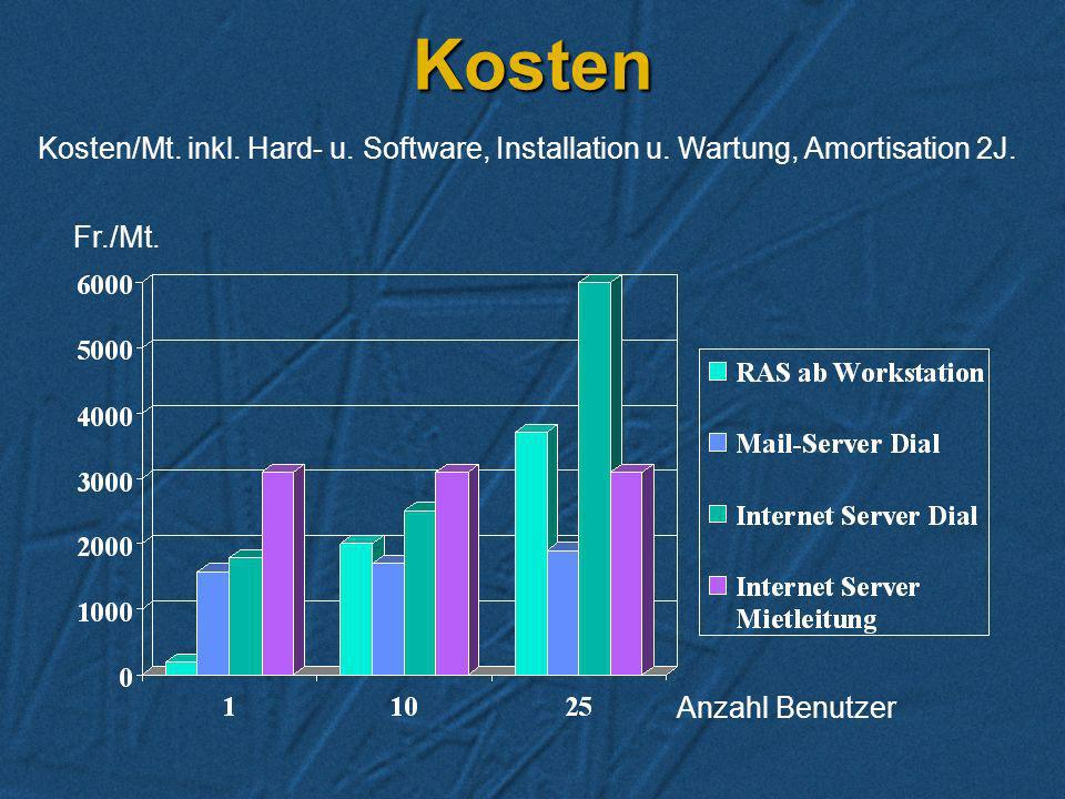 Kosten Kosten/Mt. inkl. Hard- u. Software, Installation u.