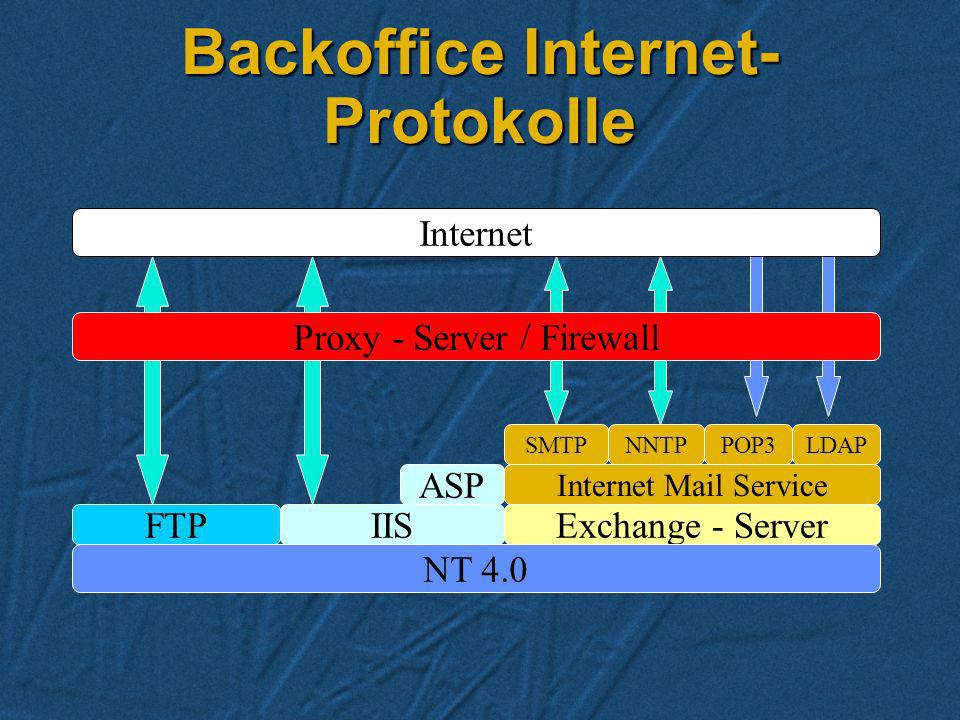Backoffice Internet-Protokolle