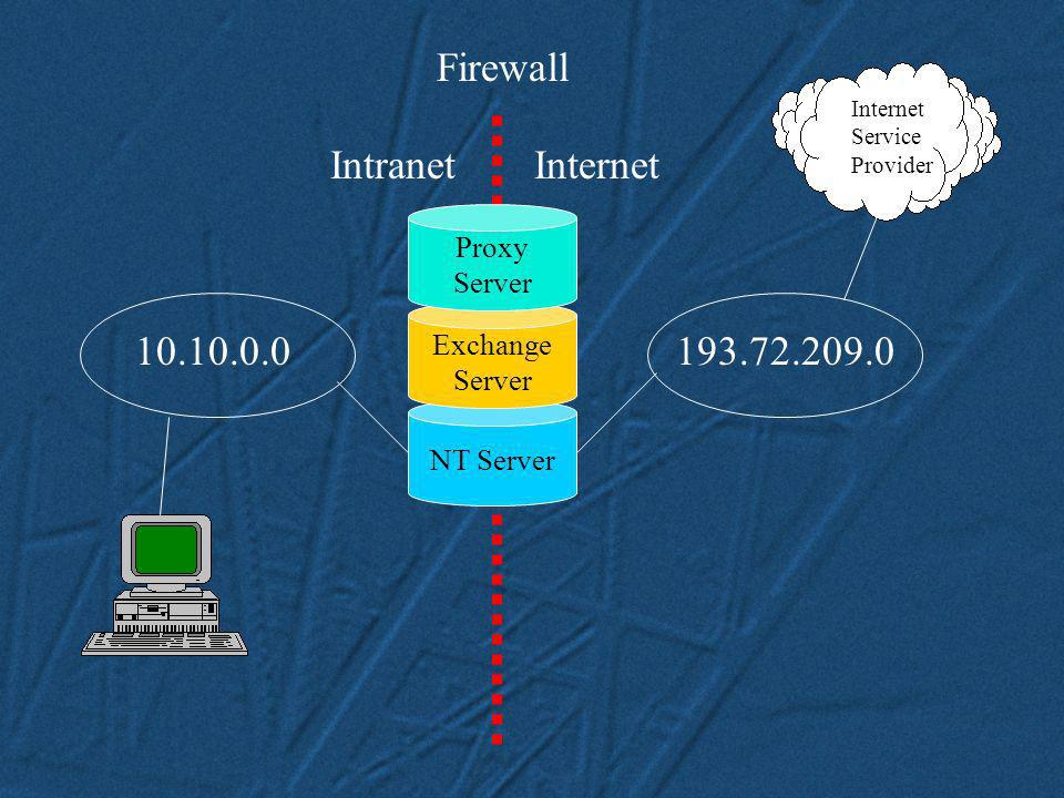 Firewall 10.10.0.0 193.72.209.0 Intranet Internet Proxy Exchange
