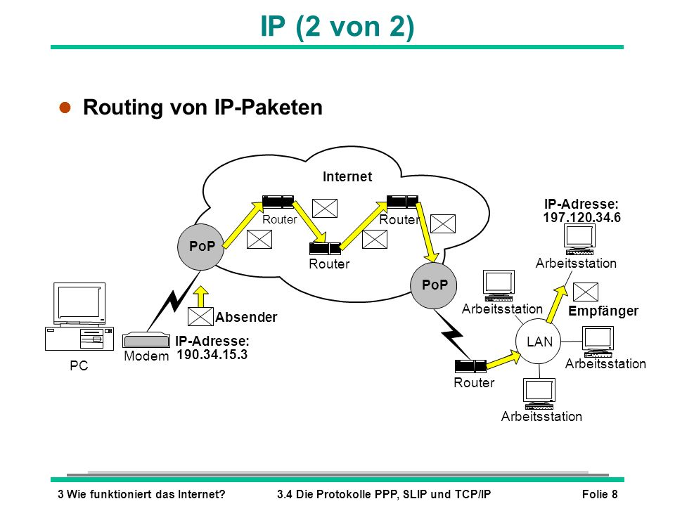 IP (2 von 2) Routing von IP-Paketen LAN Internet PoP IP-Adresse: