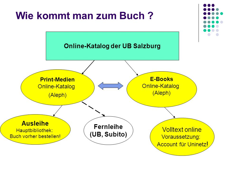 Online-Katalog der UB Salzburg