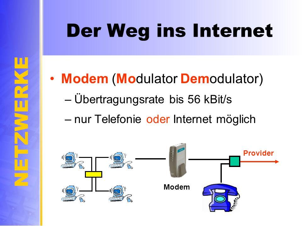 Der Weg ins Internet Modem (Modulator Demodulator)