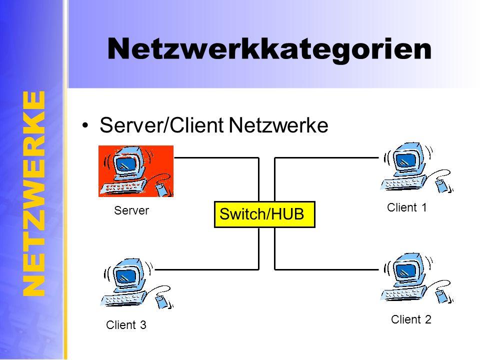 Netzwerkkategorien Server/Client Netzwerke Switch/HUB Client 1 Server