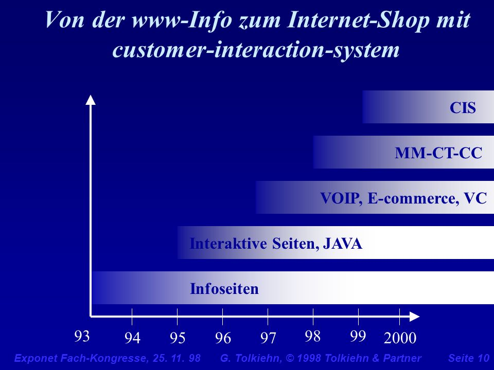 Von der www-Info zum Internet-Shop mit customer-interaction-system