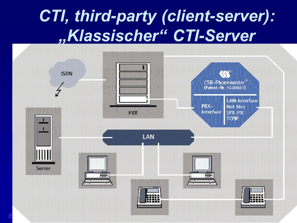 "CTI, third-party (client-server): ""Klassischer CTI-Server"