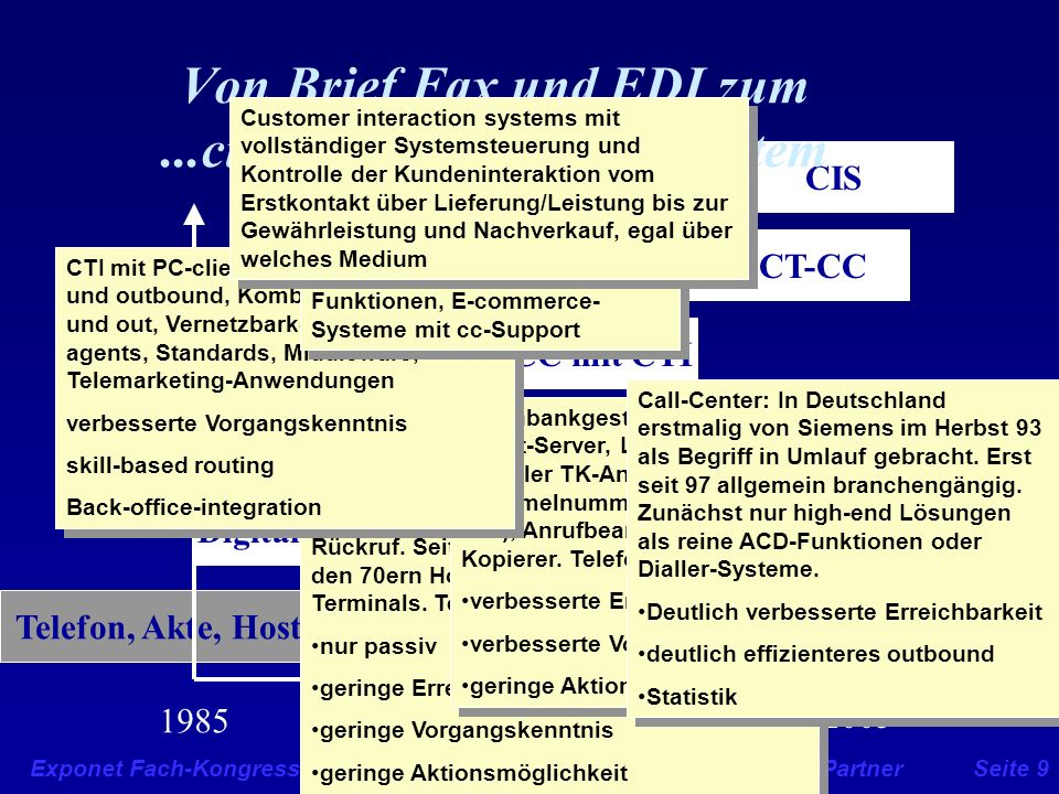 Von Brief Fax und EDI zum ...customer-interaction-System