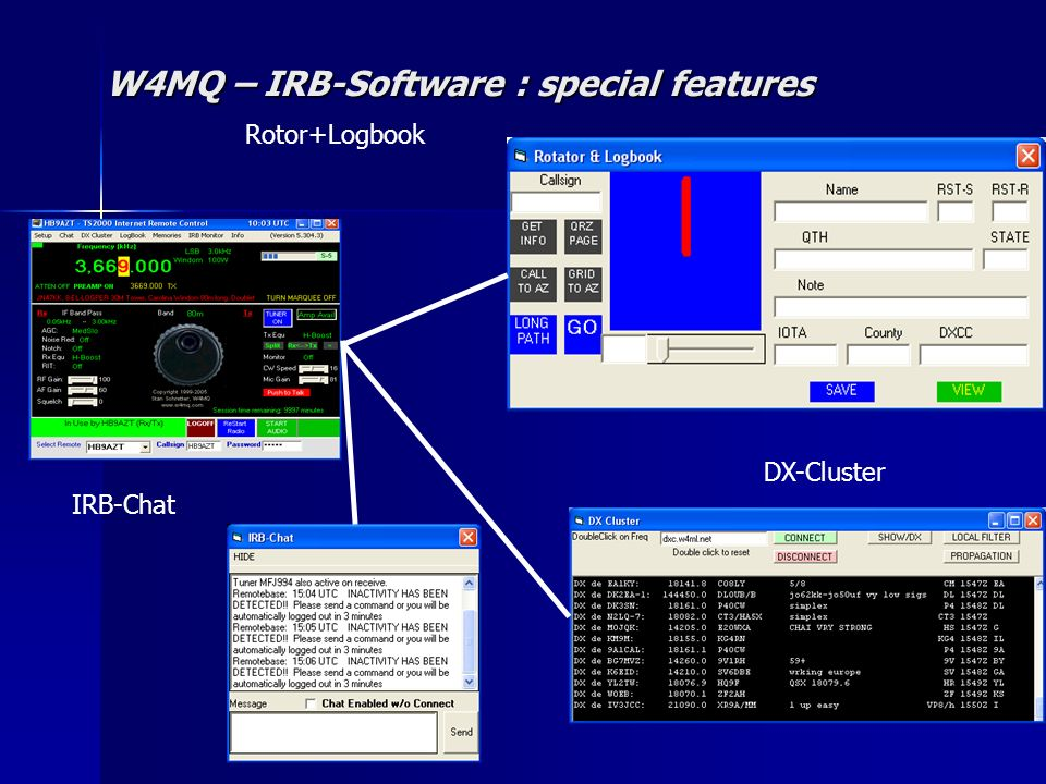 W4MQ – IRB-Software : special features