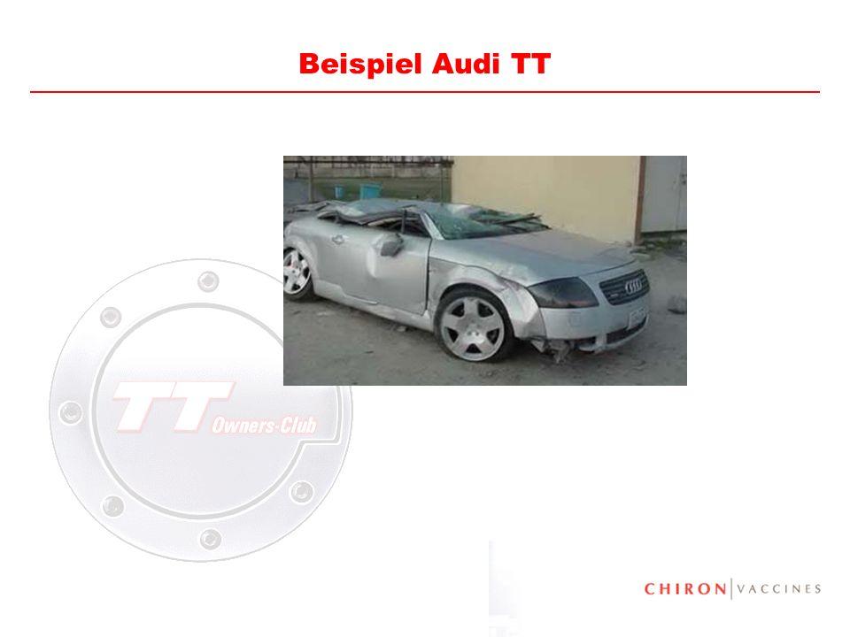 Beispiel Audi TT