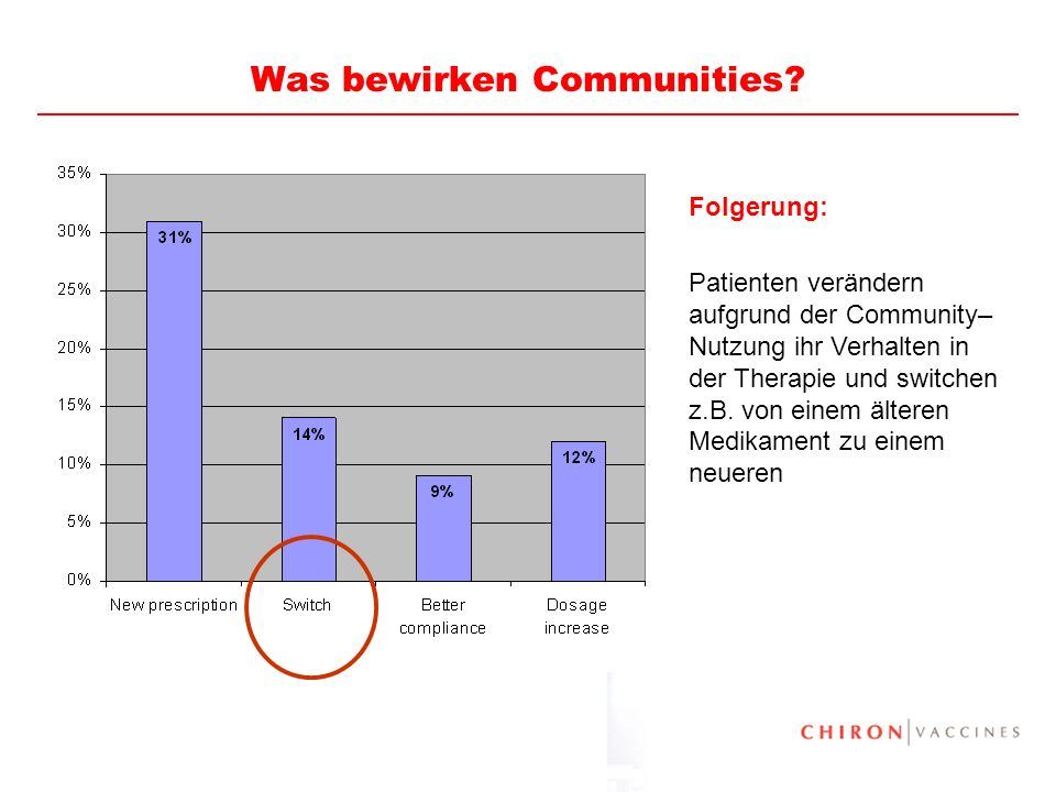 Was bewirken Communities