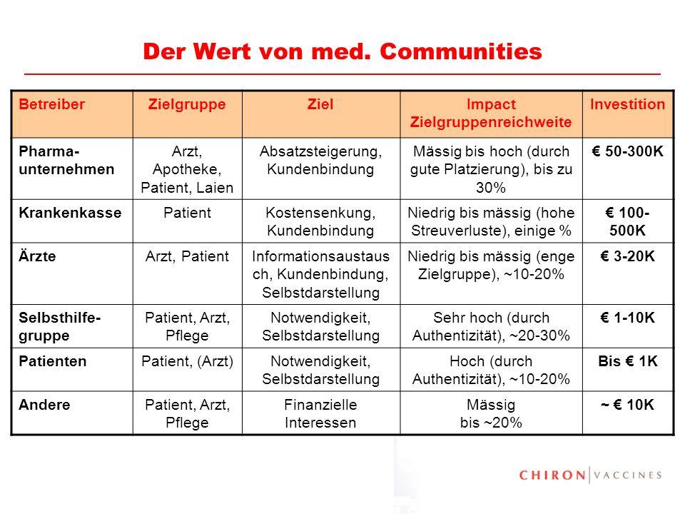 Der Wert von med. Communities